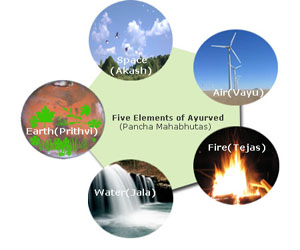 Five Elements (Panch Mahabhutas) in Ayurved